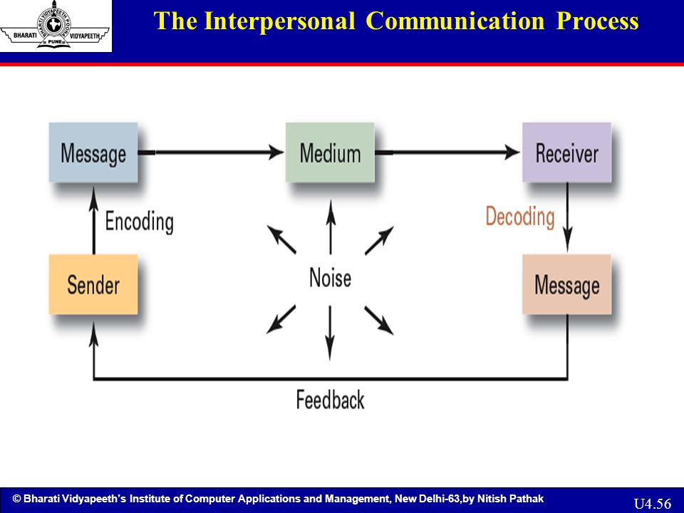 the process of interpersonal communication The communication process has four steps, which are encoding, medium of transmission, decoding and feedback following the steps of the process helps to establish effective communication and ensures that no messages are lost or misunderstood the first step of the communication process, encoding, is.