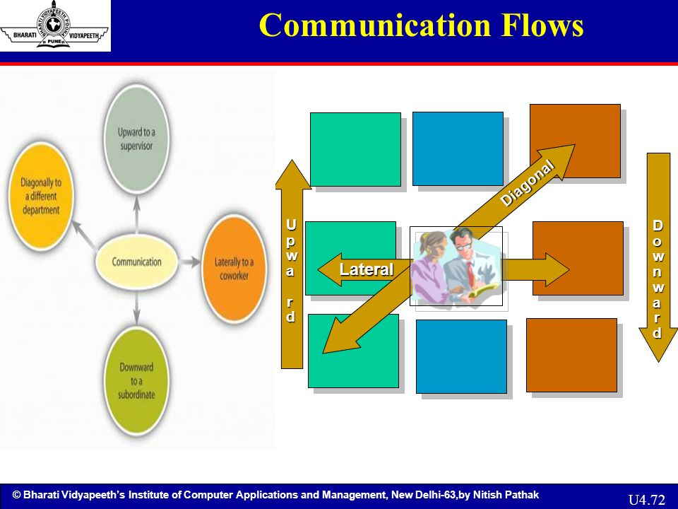 diagonal communication situations examples For example, diagonal communication could involve higher level management communicating to lower level management a what is diagonal communication.