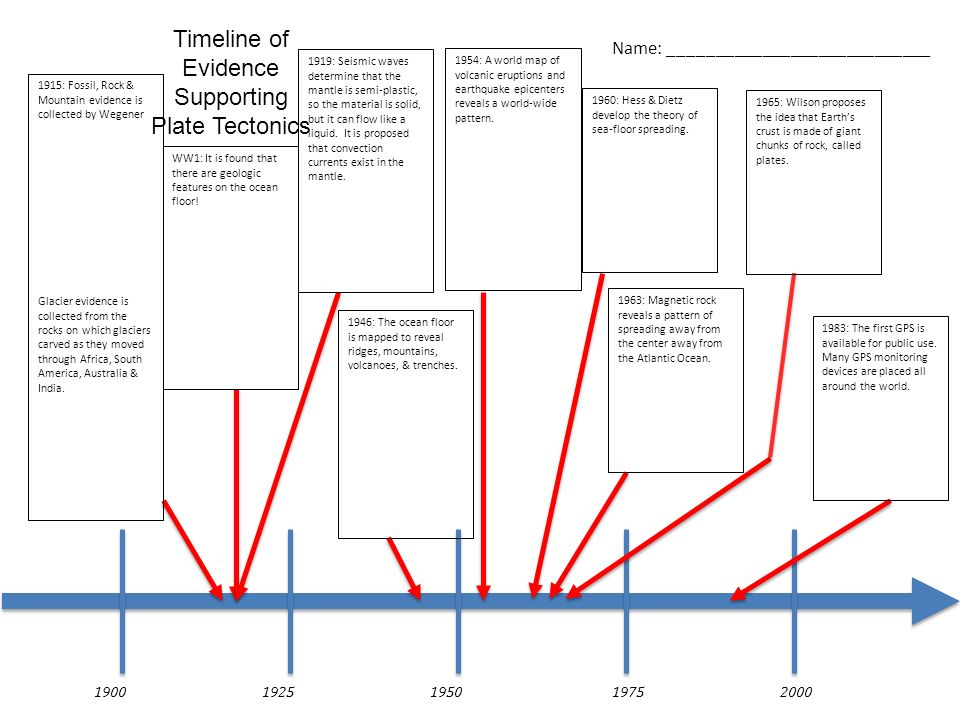Timeline of Evidence Supporting Plate Tectonics
