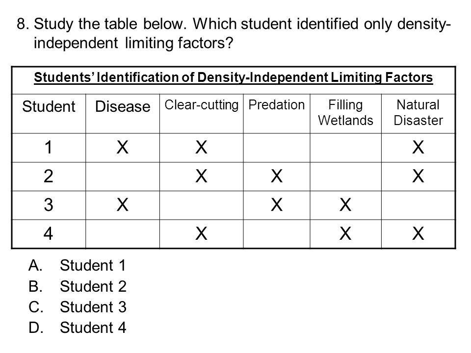 Students' Identification of Density-Independent Limiting Factors