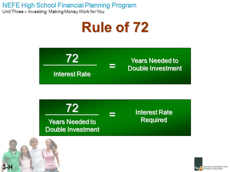 Rule of 72 72 = 72 = Years Needed to Double Investment Interest Rate