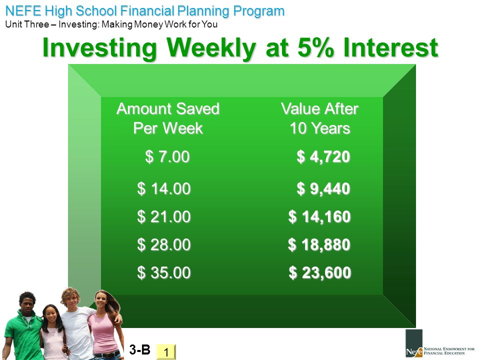 Investing Weekly at 5% Interest