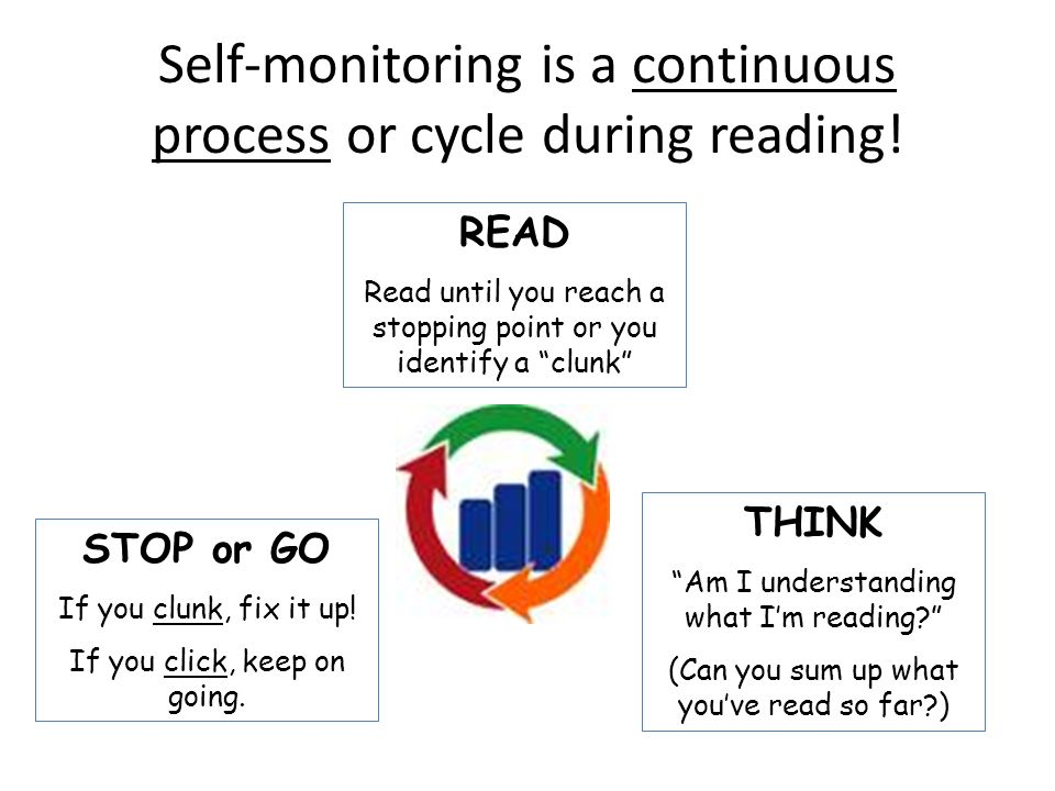 Self-monitoring is a continuous process or cycle during reading!