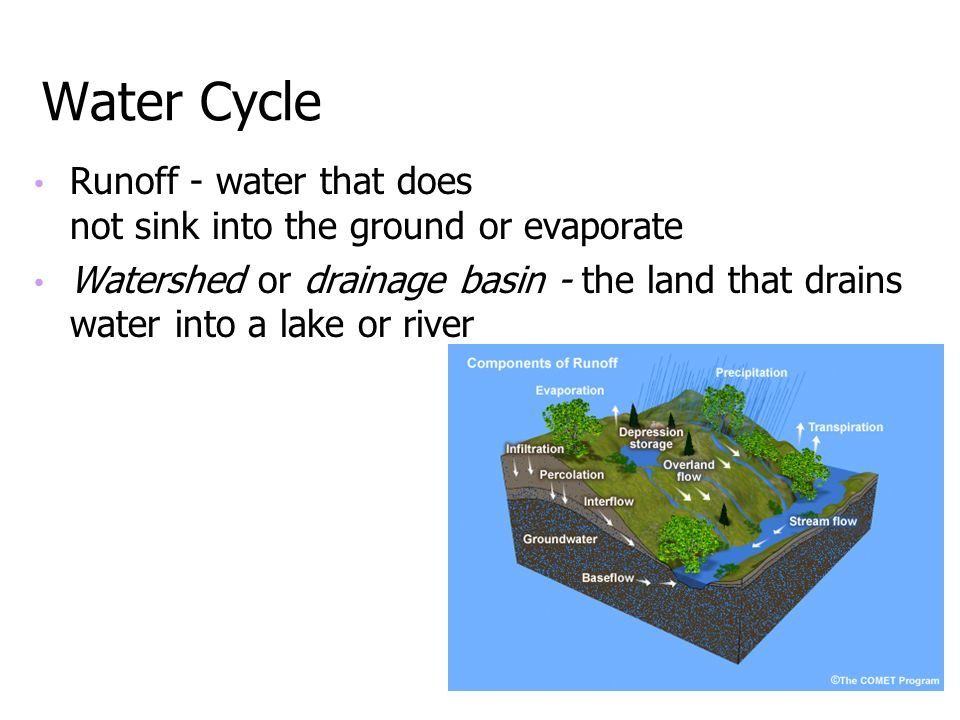 Water Cycle Runoff - water that does not sink into the ground or evaporate.