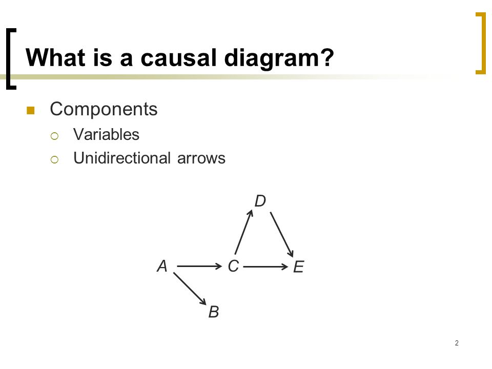 what is a causal diagram? - ppt video online download causal diagram dag