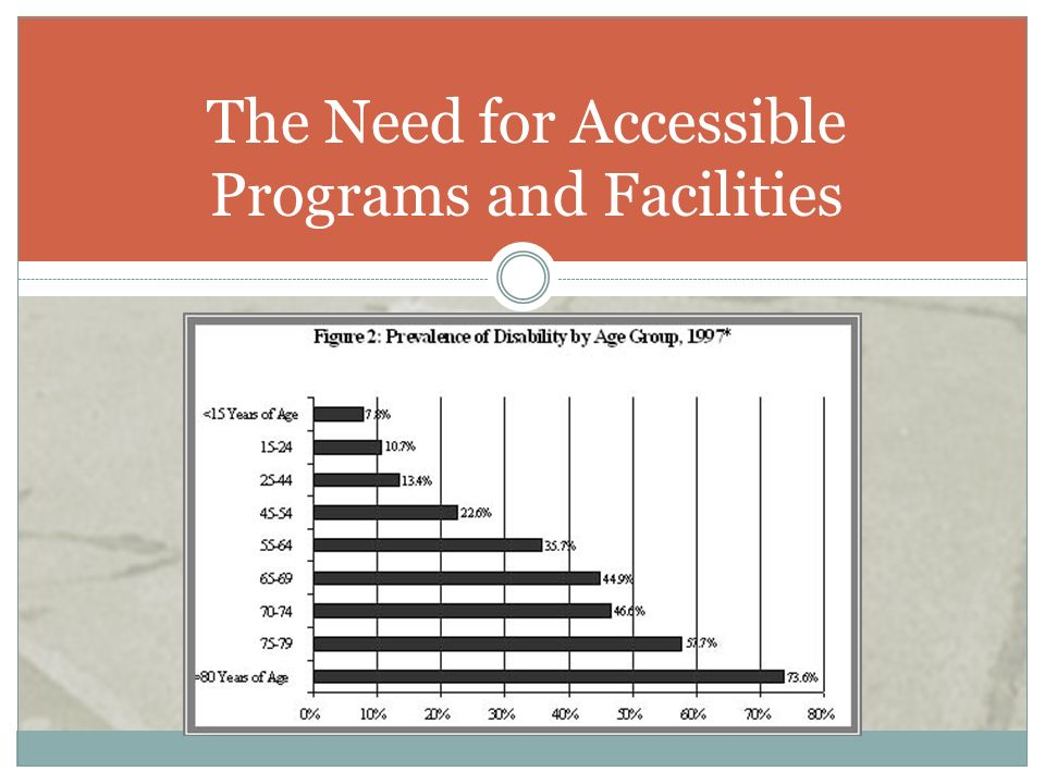 The Need for Accessible Programs and Facilities