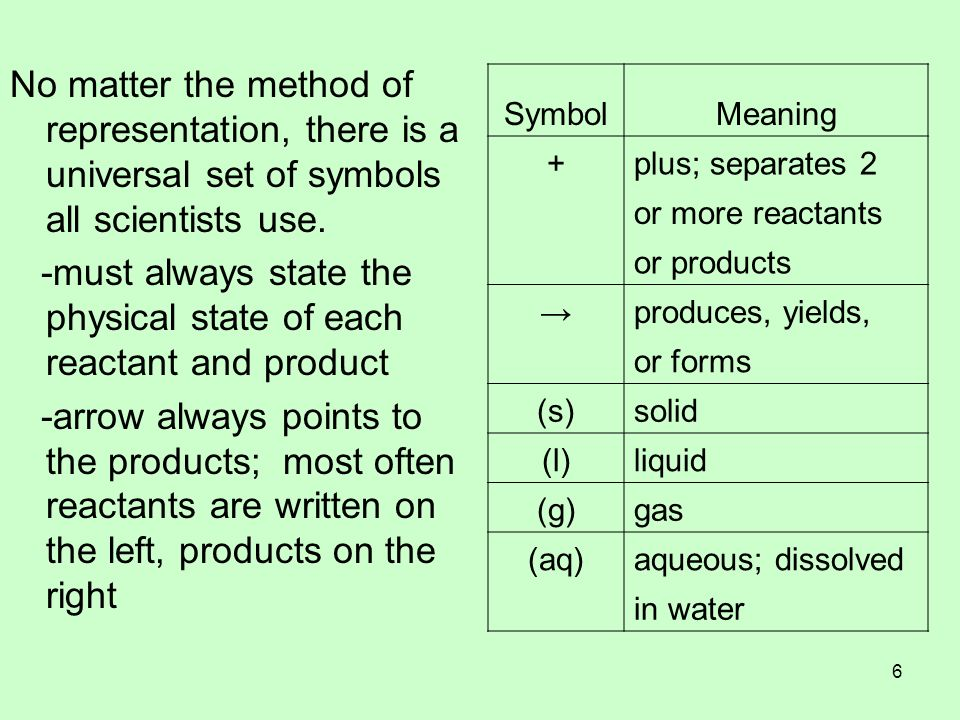 -must always state the physical state of each reactant and product