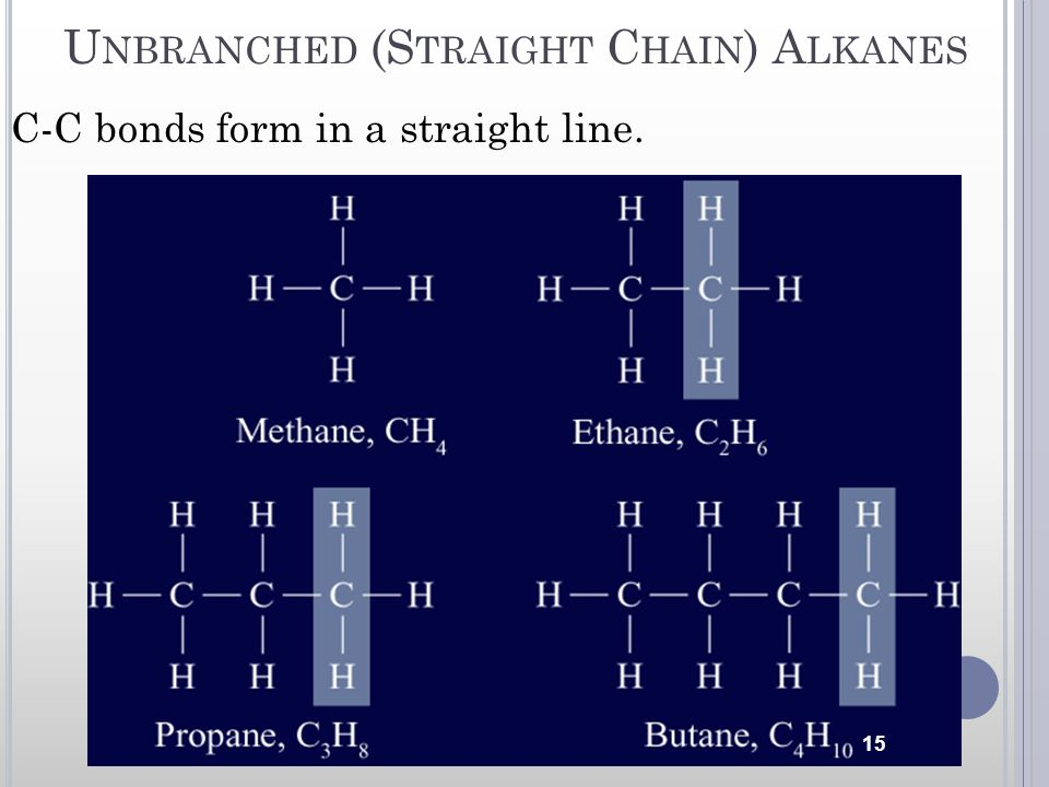Unbranched (Straight Chain) Alkanes