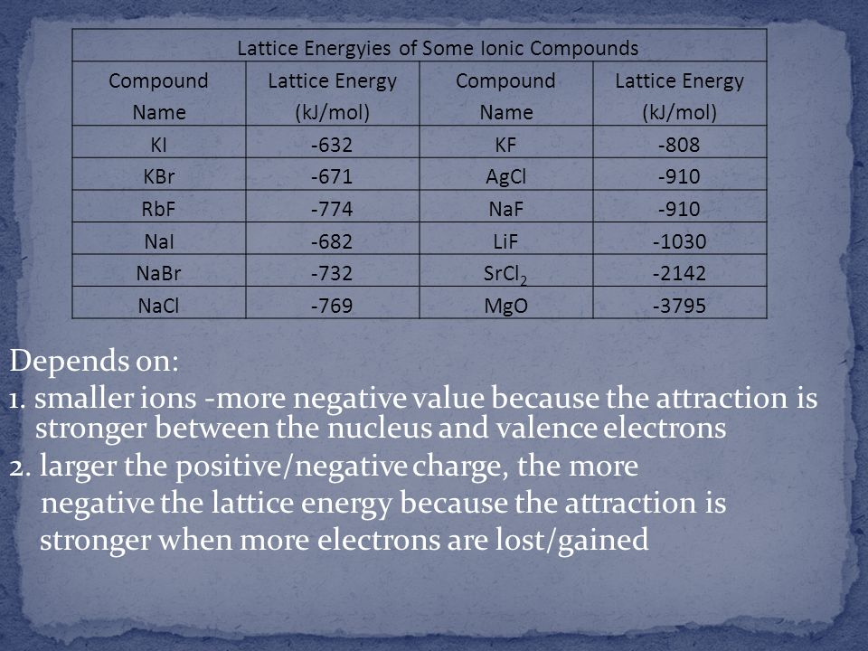 Lattice Energyies of Some Ionic Compounds