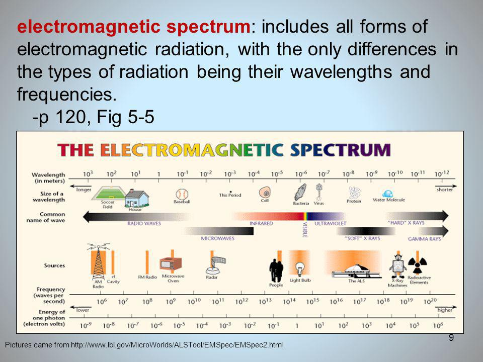 electromagnetic spectrum: includes all forms of electromagnetic radiation, with the only differences in the types of radiation being their wavelengths and frequencies.