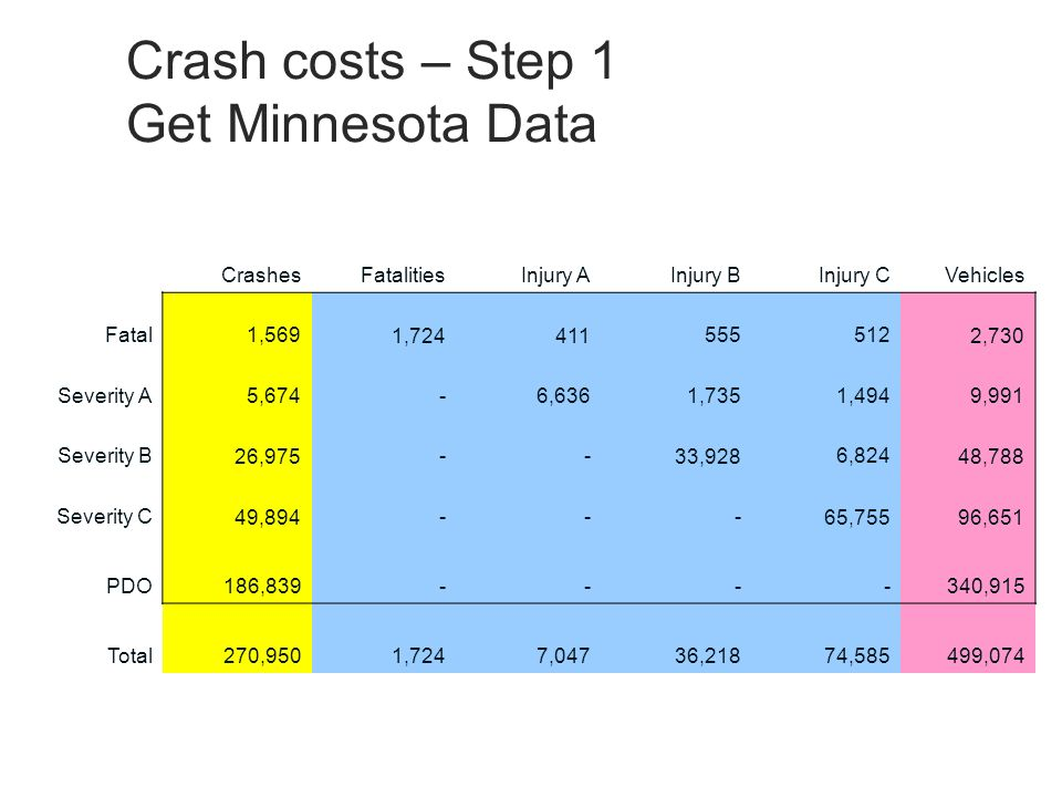Crash costs – Step 1 Get Minnesota Data