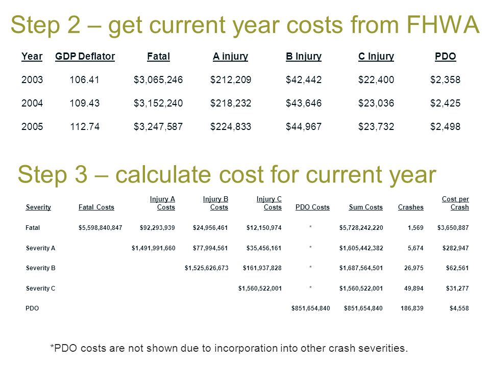 Step 2 – get current year costs from FHWA