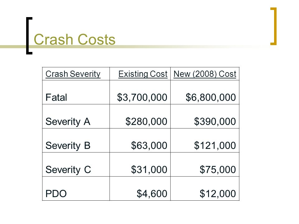 Crash Costs Fatal $3,700,000 $6,800,000 Severity A $280,000 $390,000