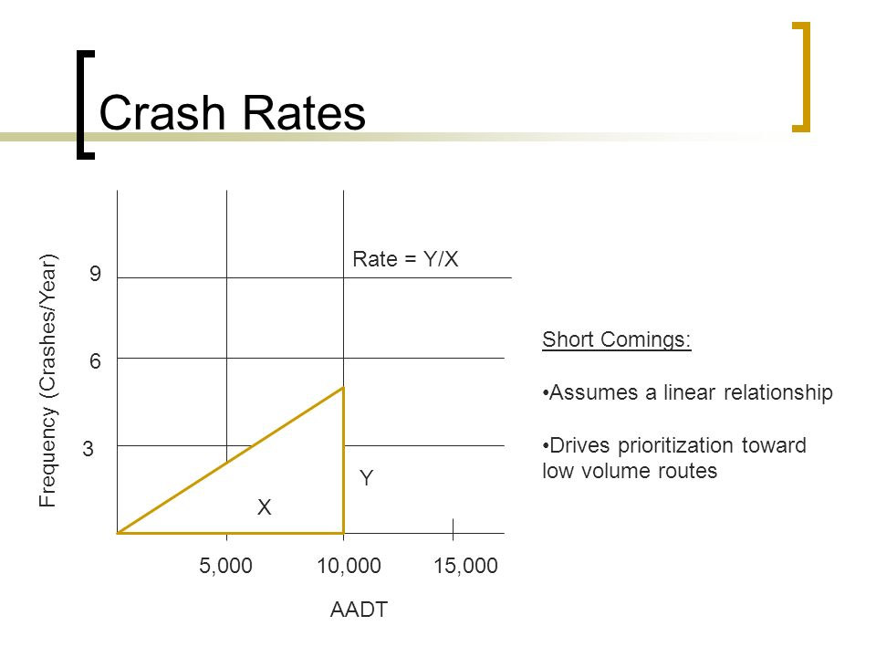 Crash Rates Rate = Y/X 9 Short Comings: Assumes a linear relationship