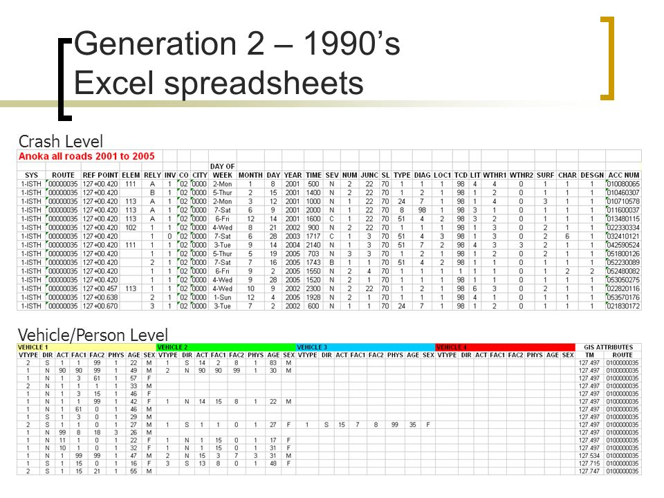 Generation 2 – 1990's Excel spreadsheets