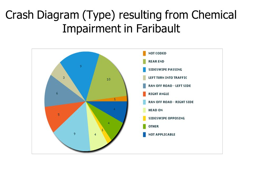 Crash Diagram (Type) resulting from Chemical Impairment in Faribault