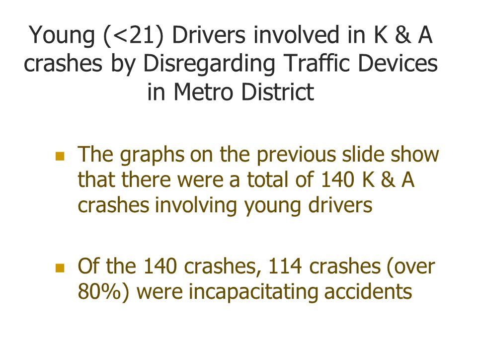 Young (<21) Drivers involved in K & A crashes by Disregarding Traffic Devices in Metro District