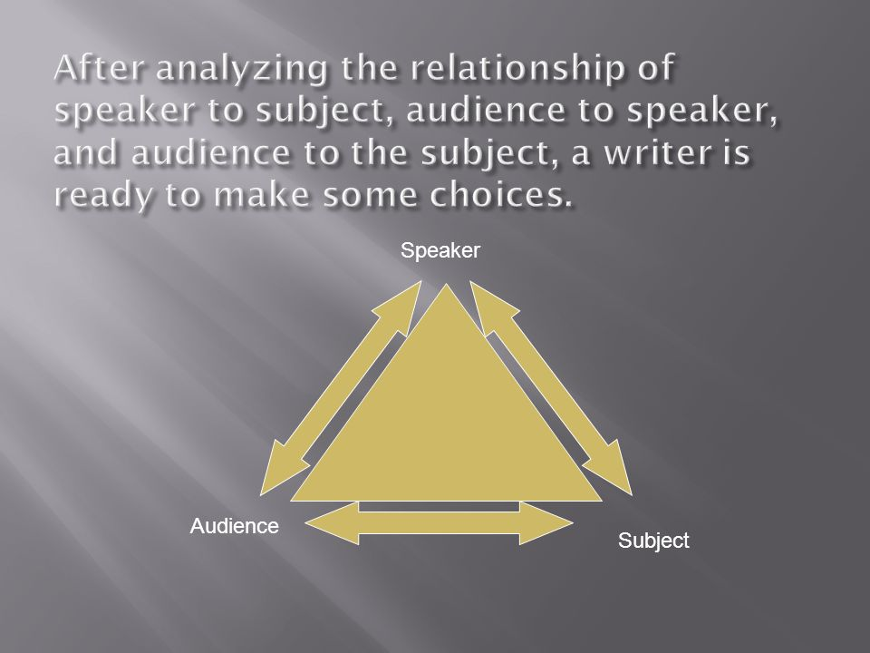 After analyzing the relationship of speaker to subject, audience to speaker, and audience to the subject, a writer is ready to make some choices.
