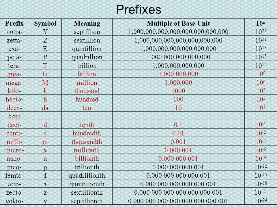 Prefixes Prefix Symbol Meaning Multiple of Base Unit 10n yotta- Y