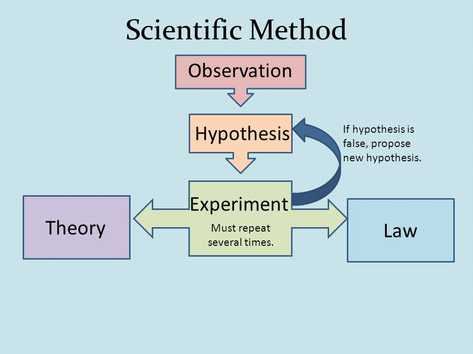 scientific method and paradigm Out with every theory of human behavior, from linguistics to sociology it's science the scientific method is built around testable hypotheses these models, for the most part, are systems visualized in the is the editor in chief of wired related the petabyte age: sensors everywhere.