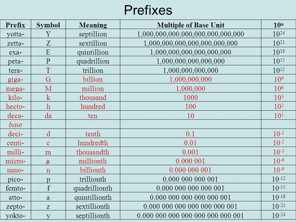 Prefixes Prefix Symbol Meaning Multiple of Base Unit 10n yotta- Y