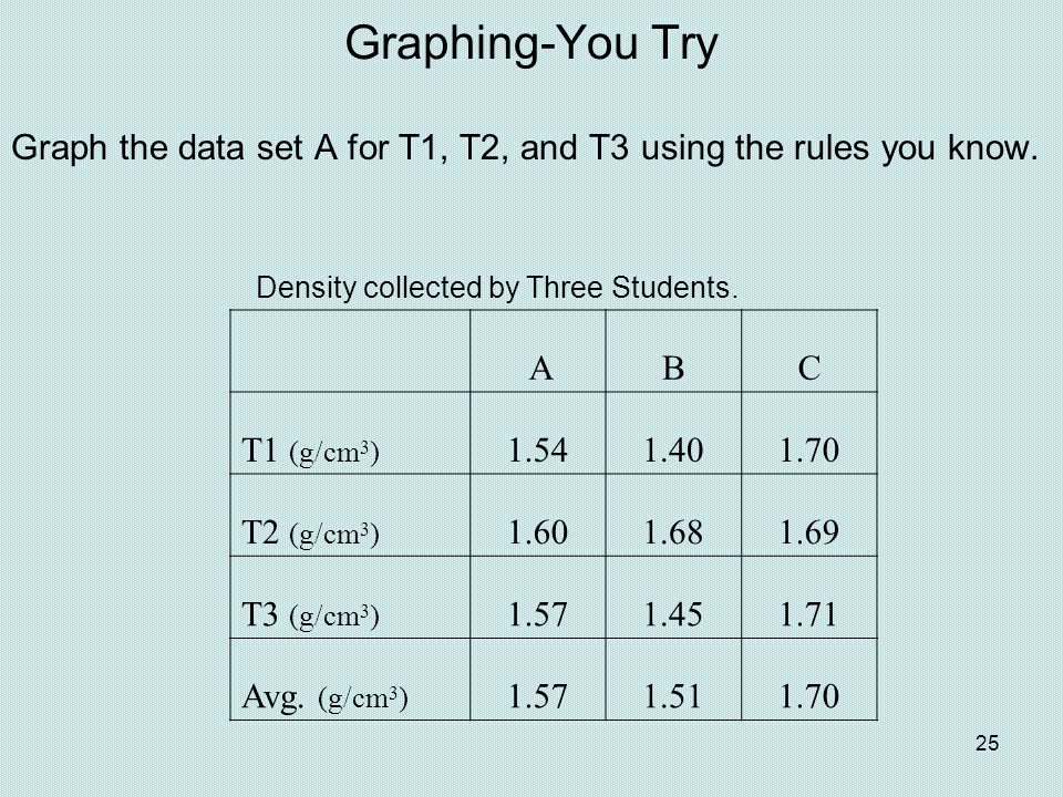 Graphing-You Try Graph the data set A for T1, T2, and T3 using the rules you know. Density collected by Three Students.