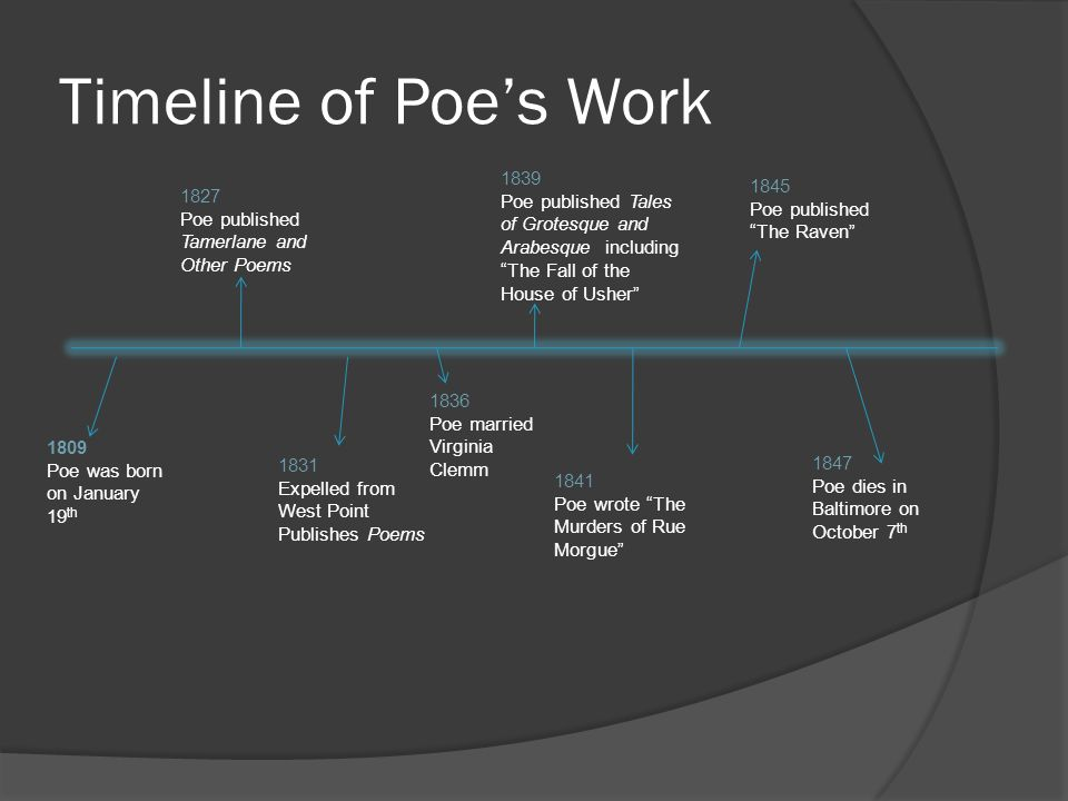 Timeline of Poe's Work 1839. Poe published Tales of Grotesque and Arabesque including The Fall of the House of Usher