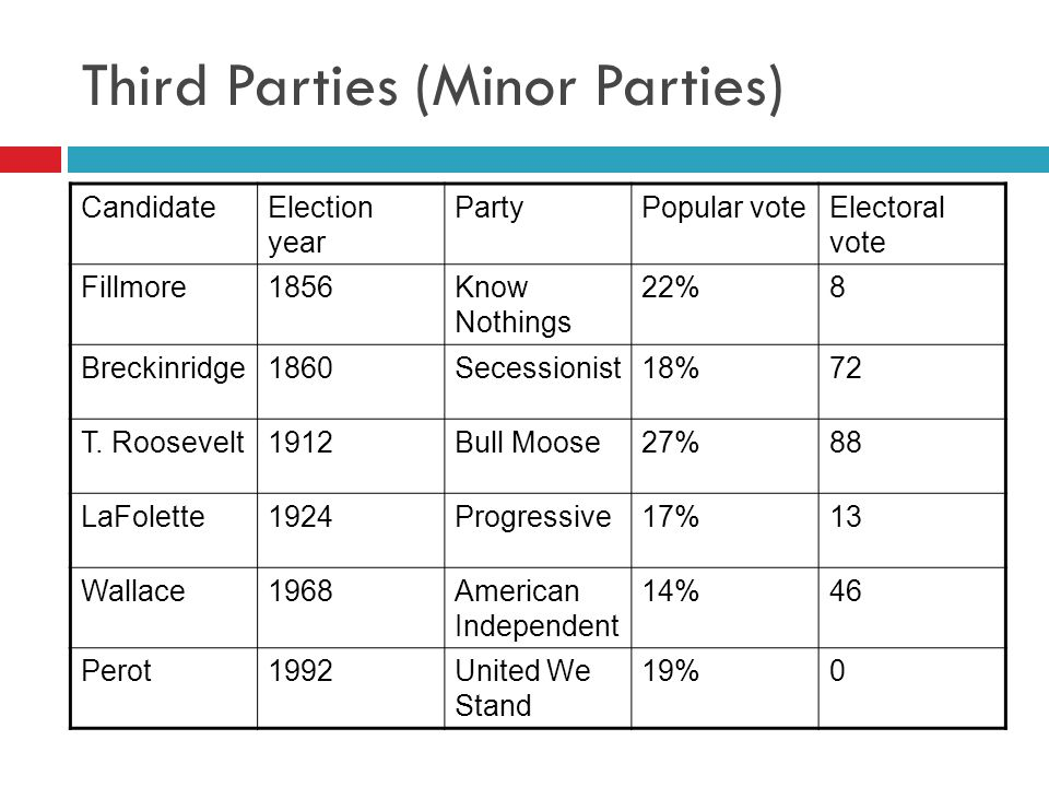 Third Parties (Minor Parties)
