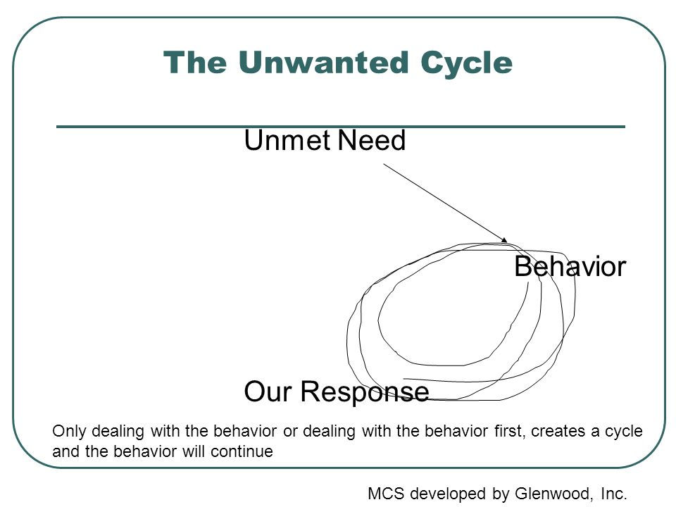 The Unwanted Cycle Unmet Need Behavior Our Response