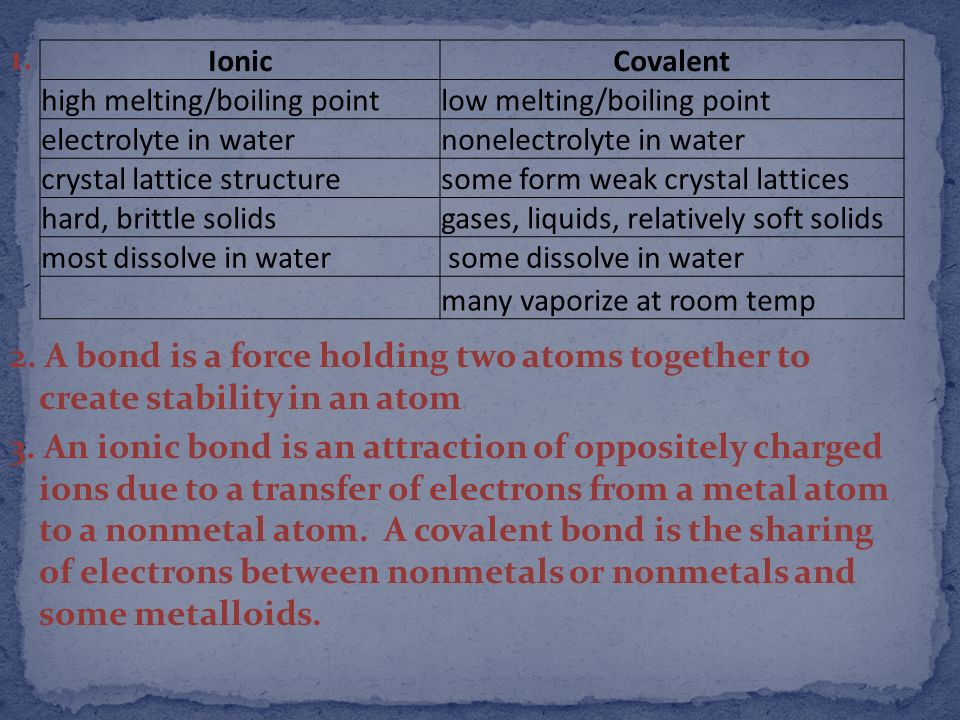 1. 2. A bond is a force holding two atoms together to create stability in an atom 3. An ionic bond is an attraction of oppositely charged ions due to a transfer of electrons from a metal atom to a nonmetal atom. A covalent bond is the sharing of electrons between nonmetals or nonmetals and some metalloids.