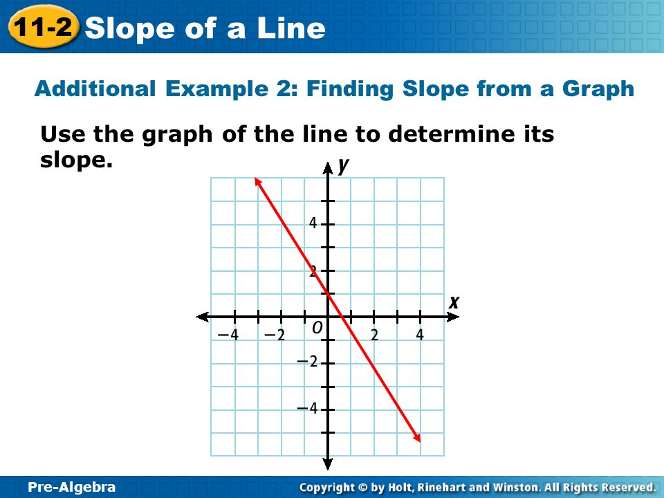 Additional Example 2: Finding Slope from a Graph