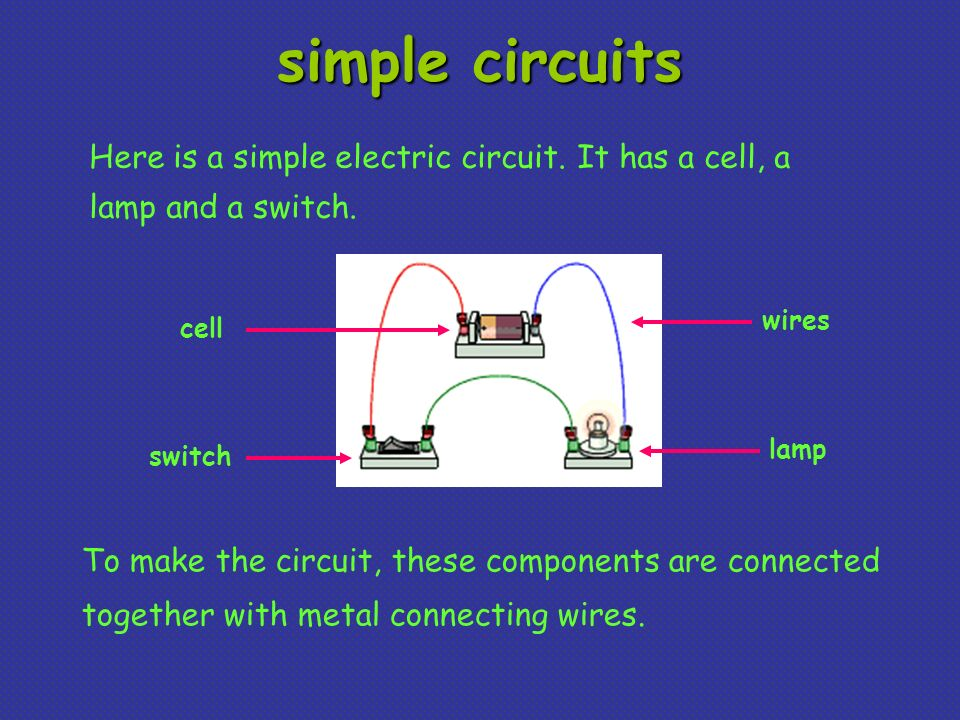 simple circuits Here is a simple electric circuit. It has a cell, a lamp and a switch. wires. cell.