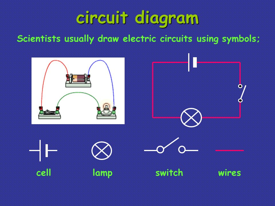 circuit diagram Scientists usually draw electric circuits using symbols; cell lamp switch wires