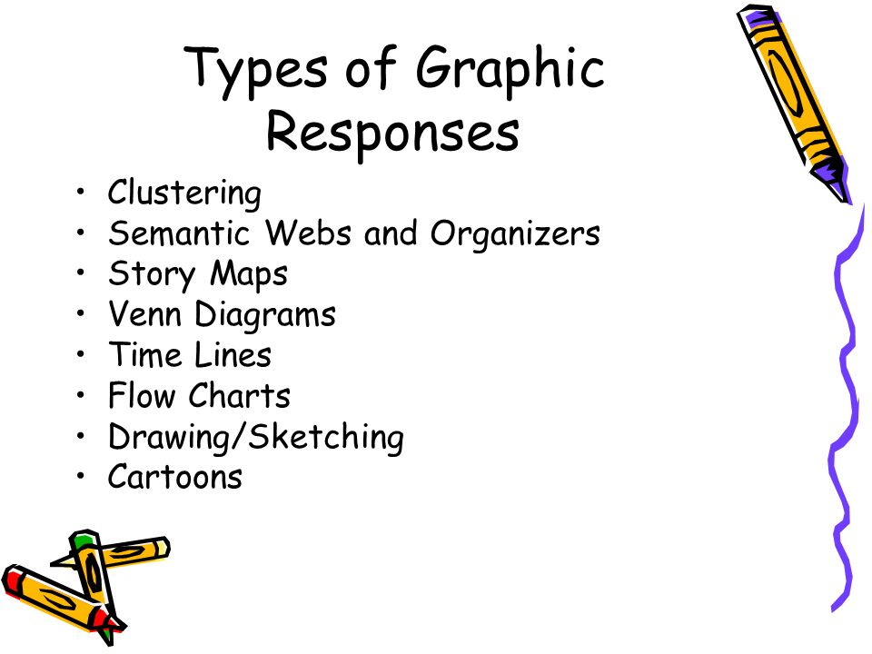 Types of Graphic Responses