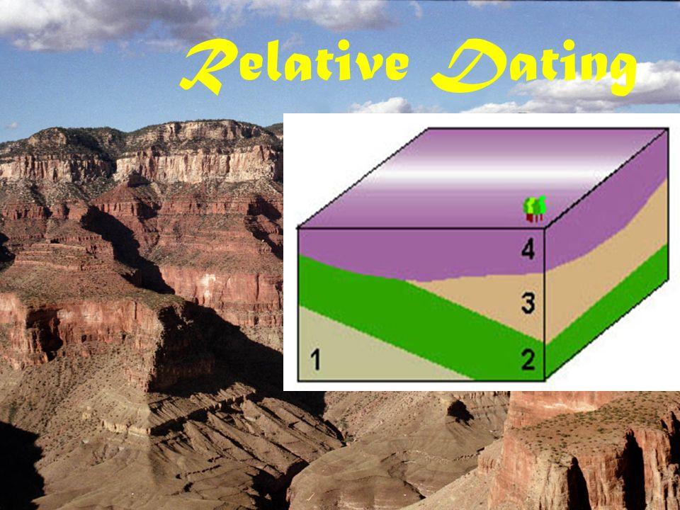 Unconformities relative dating diagram 7