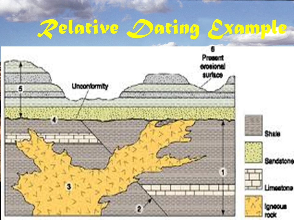 example of relative dating Absolute dating is the process of  absolute dating provides a numerical age or range in contrast with relative dating which places events  for example.