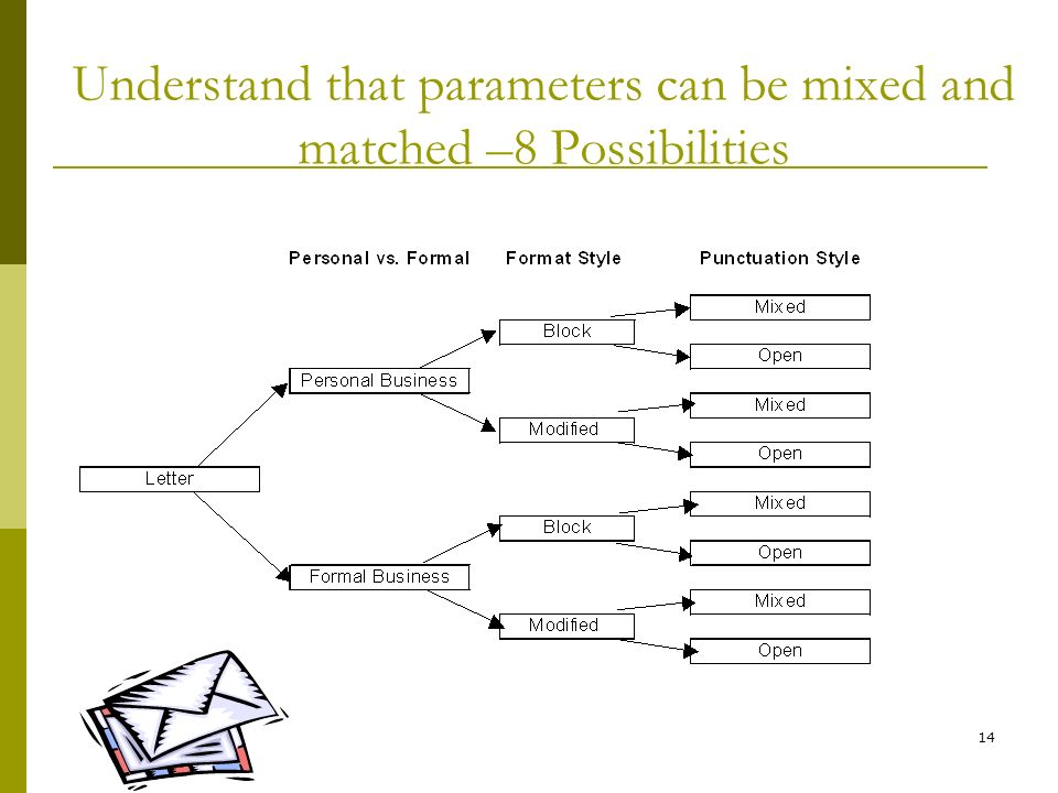 Understand that parameters can be mixed and matched –8 Possibilities