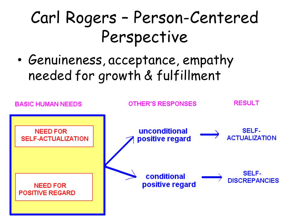locus of evaluation carl rogers Carl rogers, on becoming a person (pages 23-24)  the point where he  recognizes that the locus of evaluation, the center of responsibility, lies within  himself.