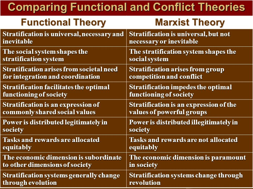 a comparison of the functionalist and marxist perspectives Functionalist consider inequality as inevitable and functional to any society whereas conflict theory insists that inequality as it exists is a result of conflict over scarce resources as rooted in the works of karl marx the basis of social order is also source of common interest to these perspectives.