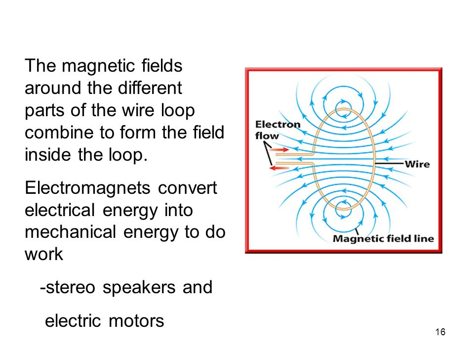 The magnetic fields around the different parts of the wire loop combine to form the field inside the loop.