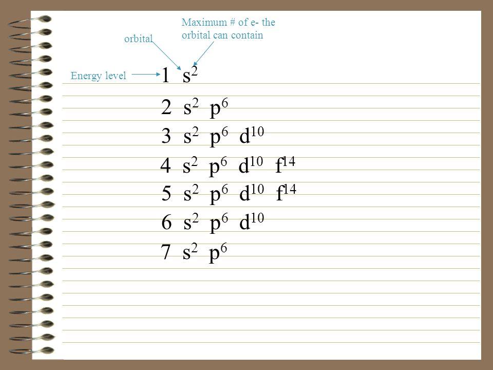 Maximum # of e- the orbital can contain