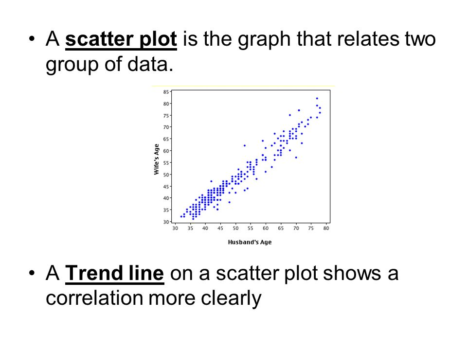 A scatter plot is the graph that relates two group of data.