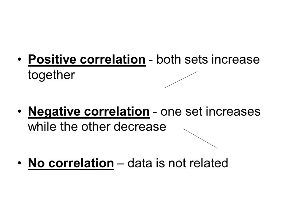 Positive correlation - both sets increase together