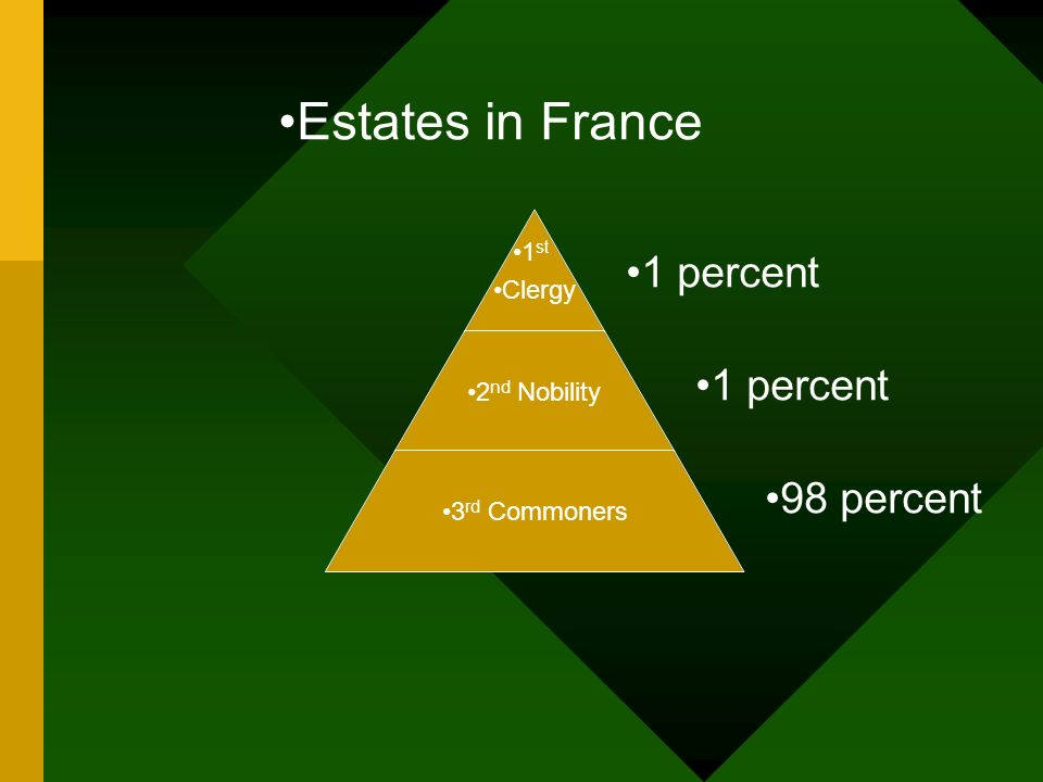 Estates in France 1 percent 1 percent 98 percent