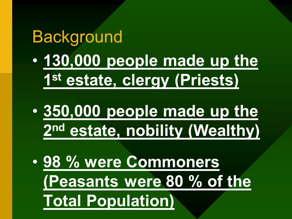 Background 130,000 people made up the 1st estate, clergy (Priests)