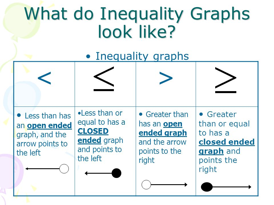 What do Inequality Graphs look like