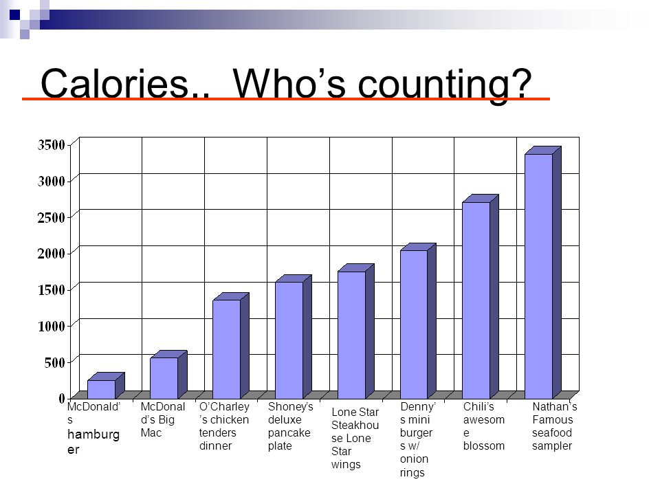 Calories.. Who's counting