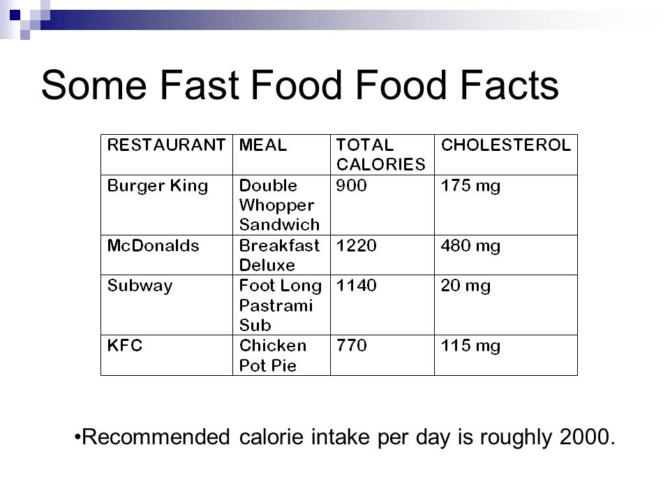 Some Fast Food Food Facts