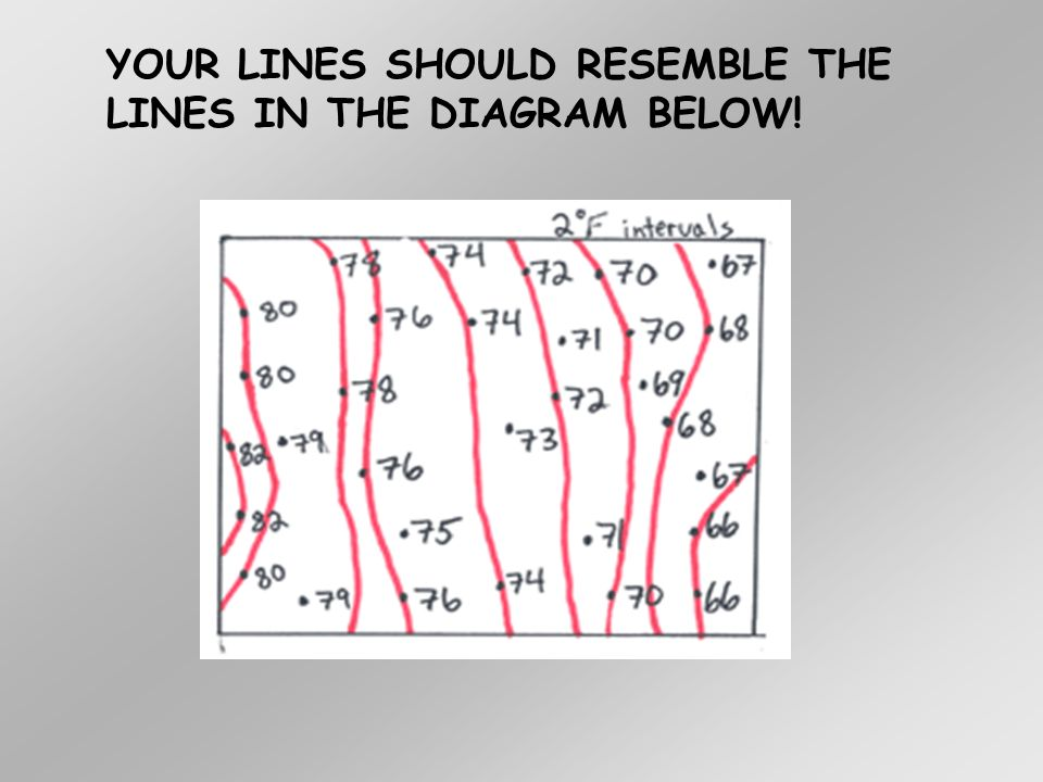 YOUR LINES SHOULD RESEMBLE THE LINES IN THE DIAGRAM BELOW!