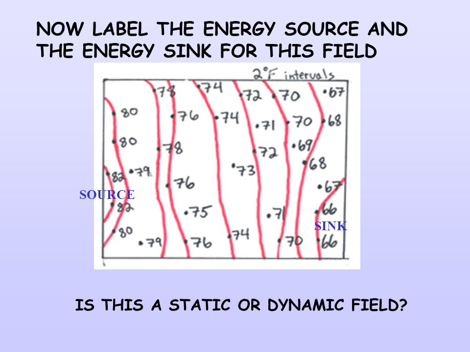 NOW LABEL THE ENERGY SOURCE AND THE ENERGY SINK FOR THIS FIELD